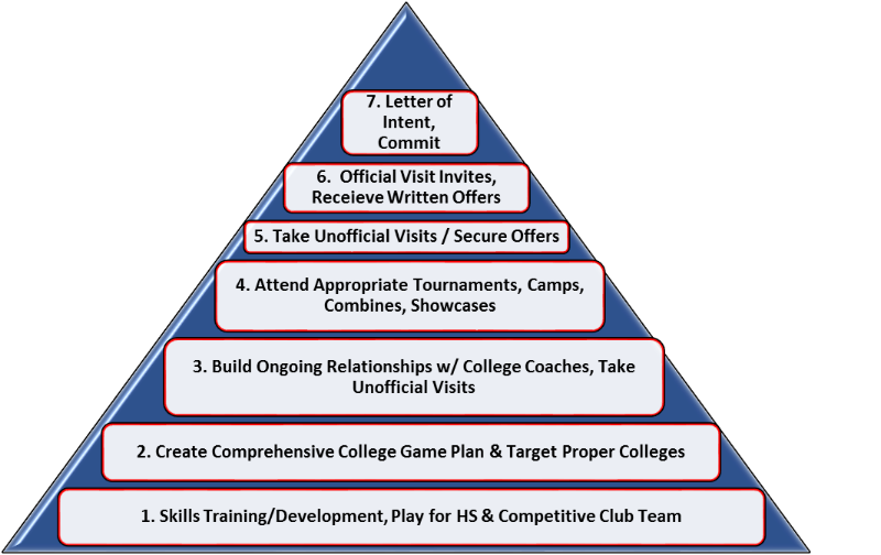 The Pyramid of College Recruiting Success