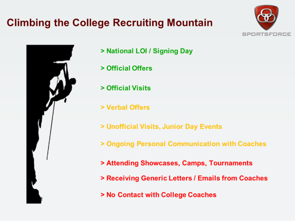 College Recruiting Mountain